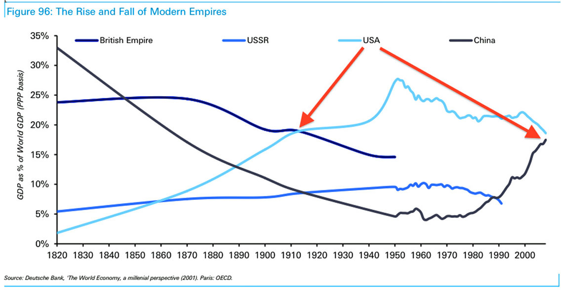 The Rise and Fall of Modern Empires - Quelle: Deutsche Bank