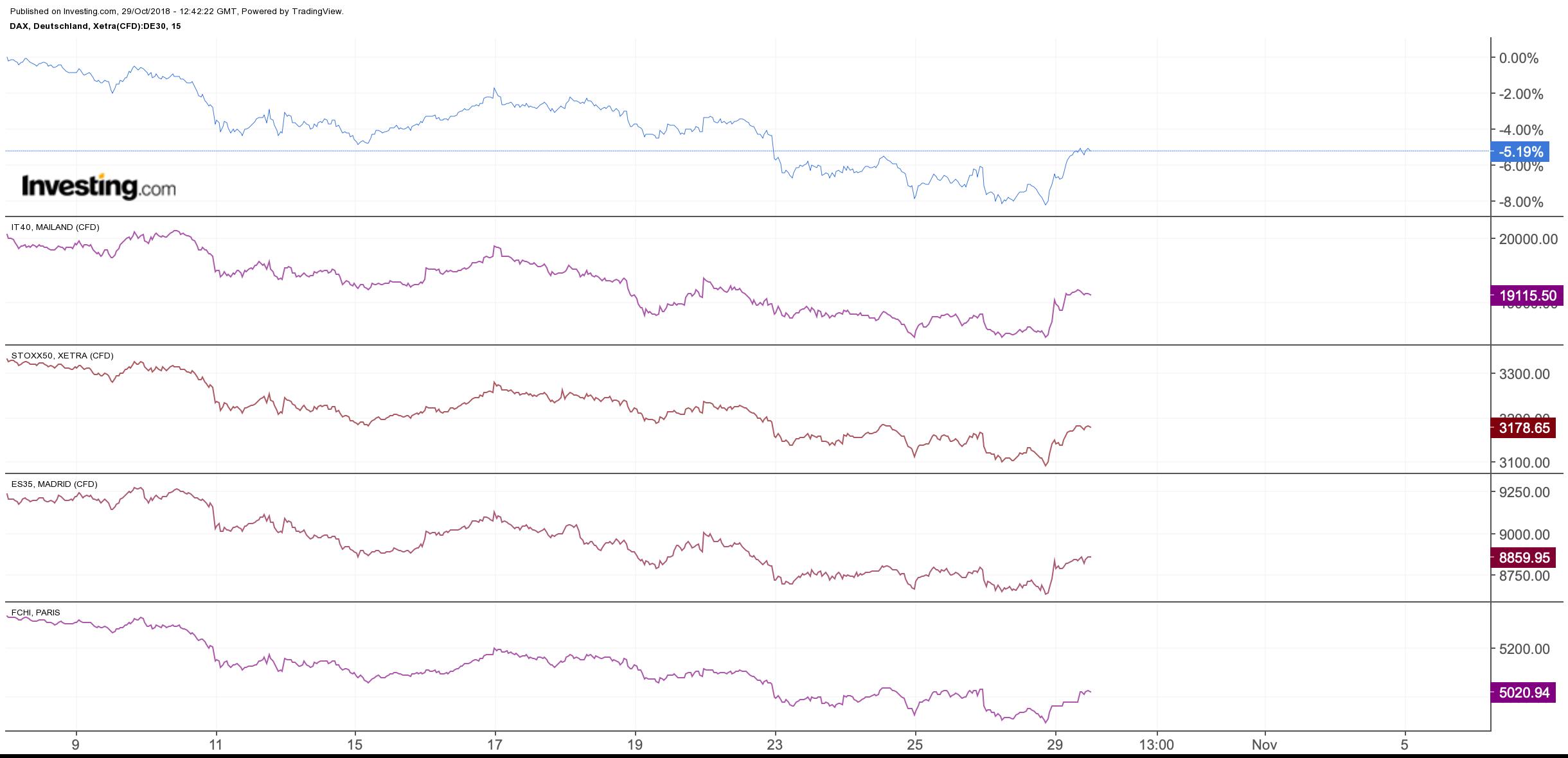 Vergleichschart europäischer Aktienmarkt