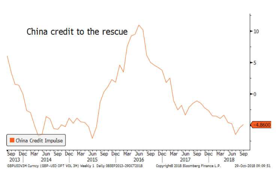 China Credit to rescue