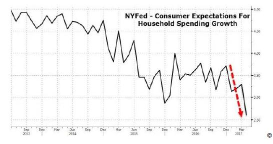 US-Konsum