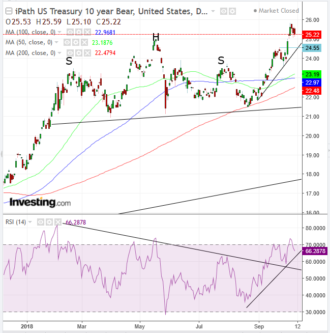 iPath US Treasury 10-Year bear