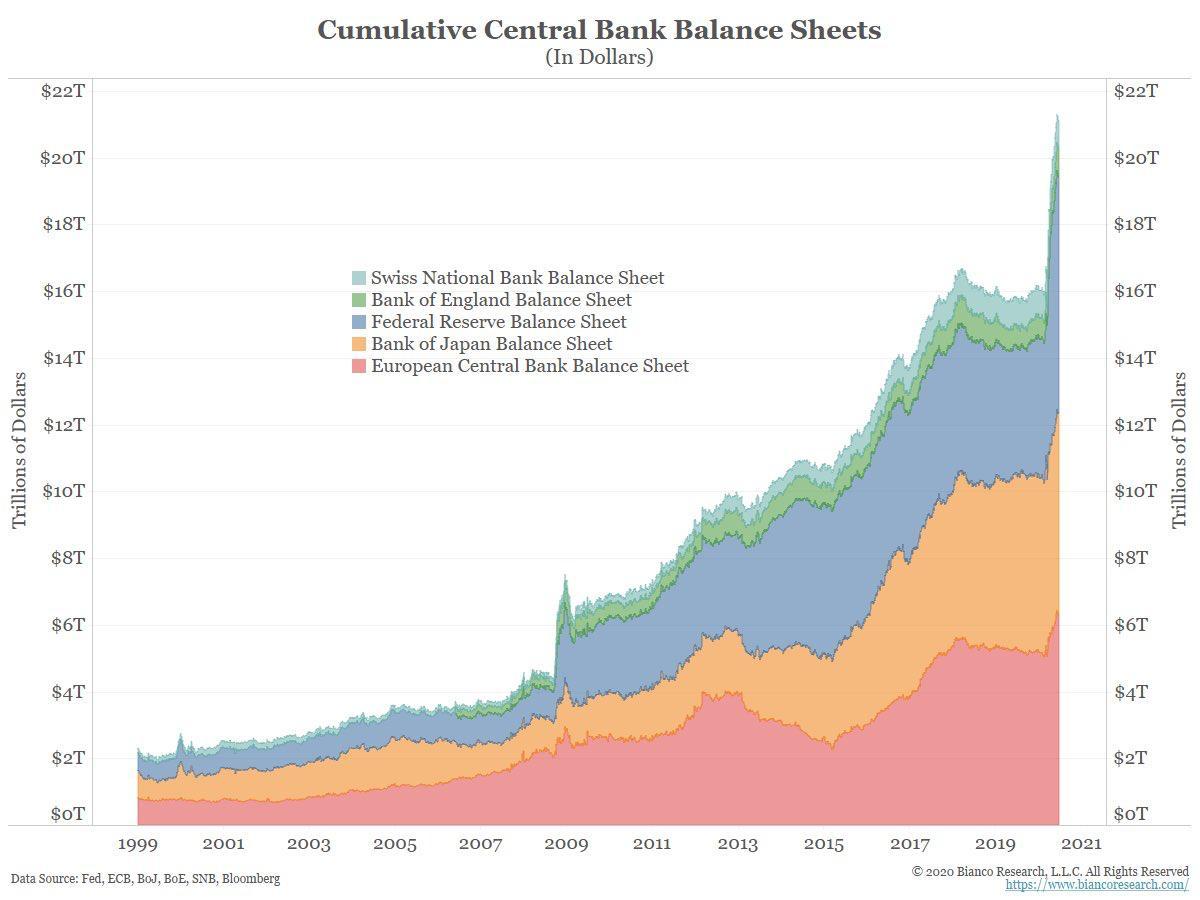 Kumulierter Wert der wichtigsten Zentralbankbilanzen