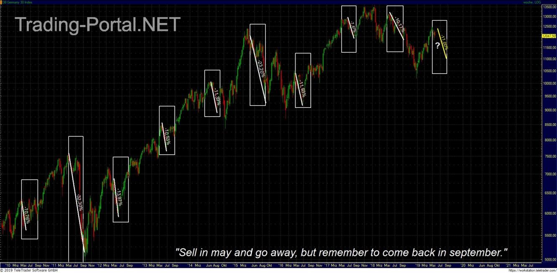 Sell in may... innerhalb der Hausse seit 2009