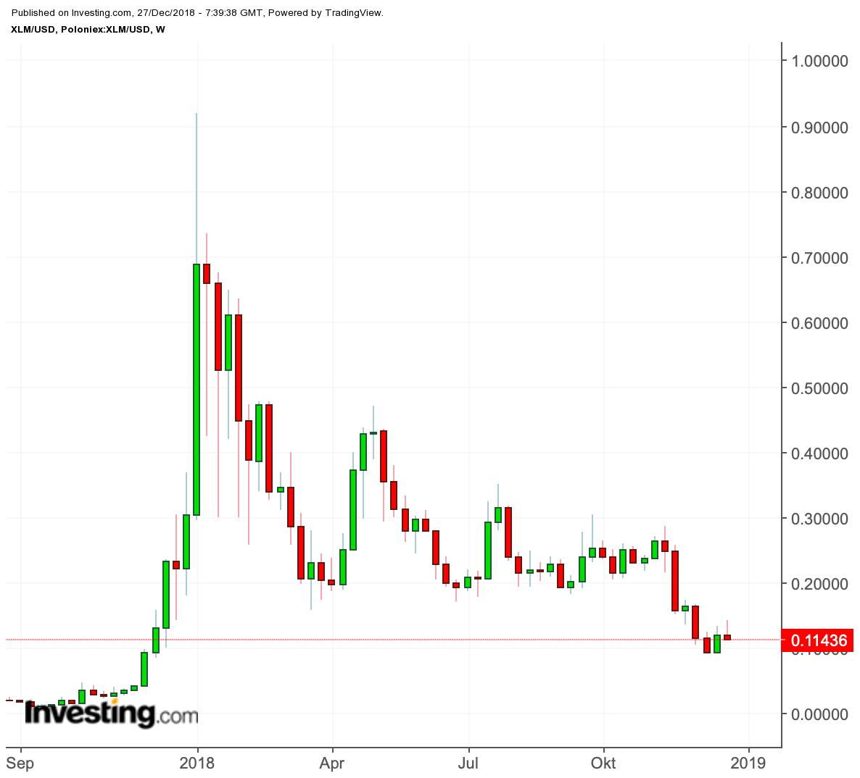 Stellar Lumens Chart - Quelle: investing.com