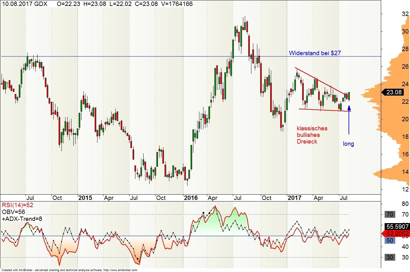 GDX-Chart-10-08-17