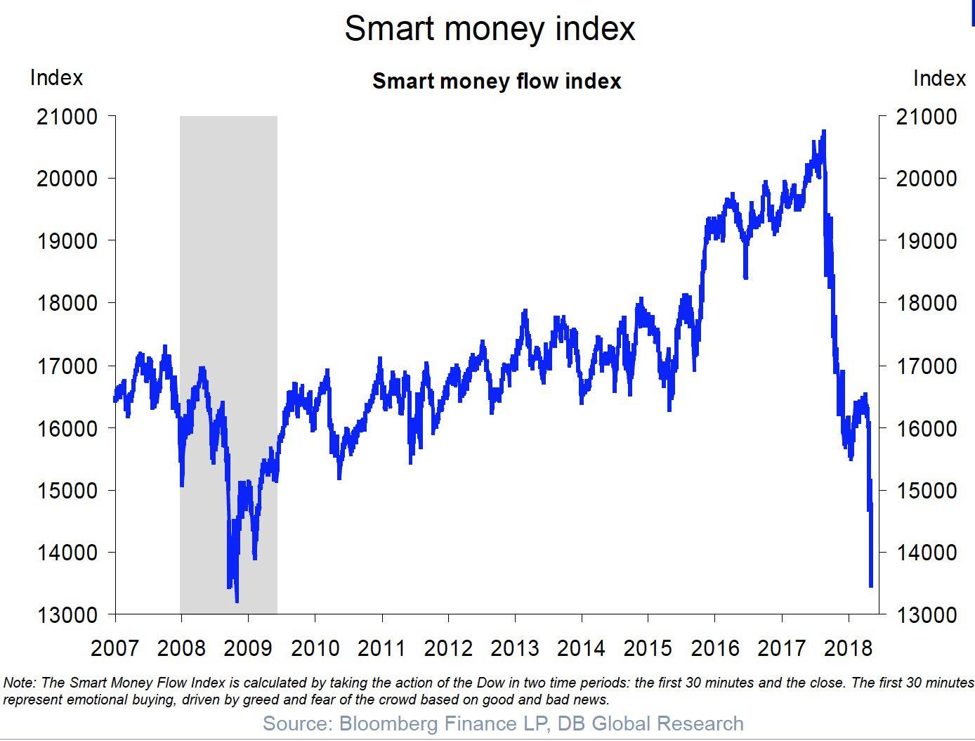 Smart Money Flow Index Quelle: Bloomberg Finance