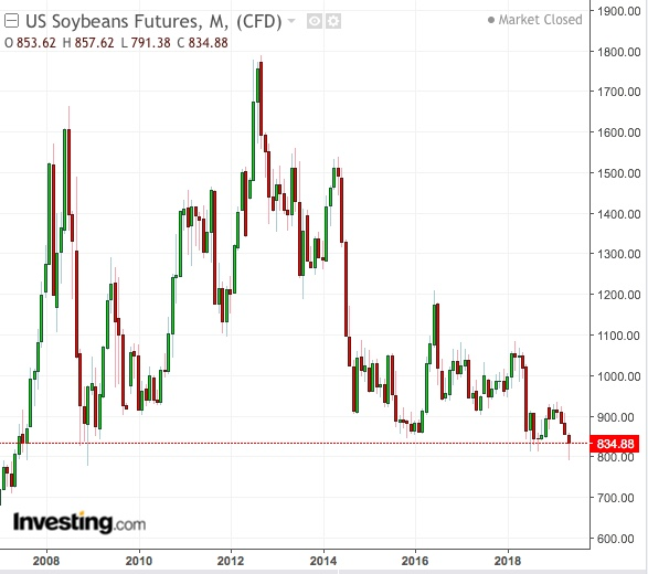 Soybeans Monthly Chart - Powered by TradingView