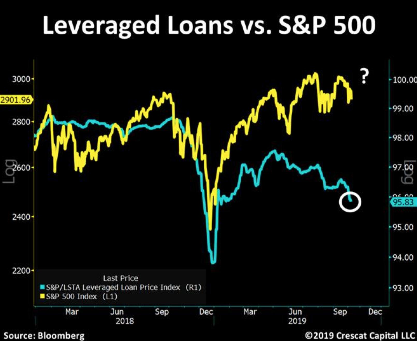 Leveraged Loans vs S&P 500 - Quelle: Crescat Capital LLC
