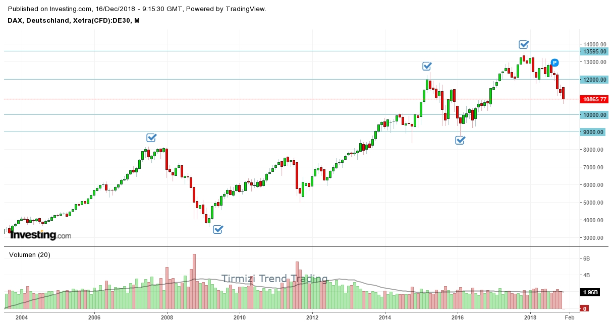 Dax_Analyse_Tirmizi_16.12.18