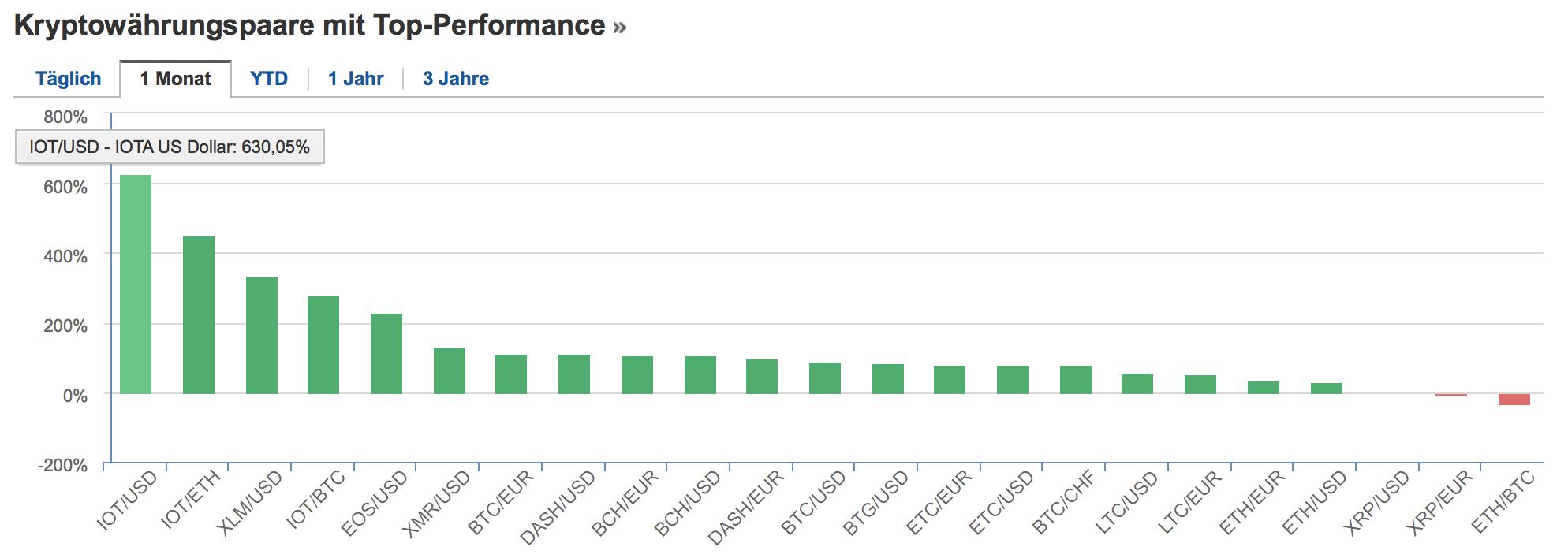 Performance-Table der Kryptowährungen