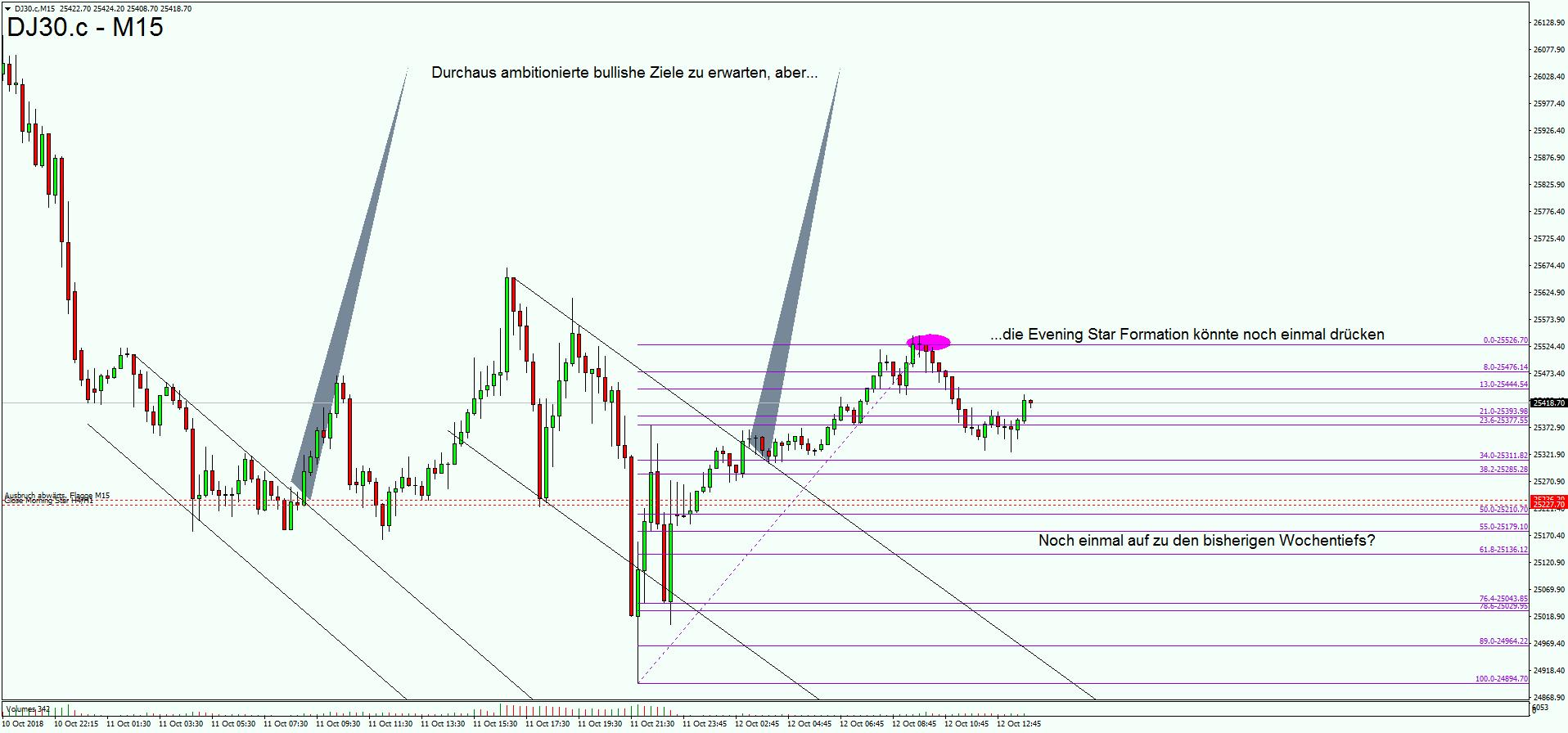 Dow nochmalige Korrektur