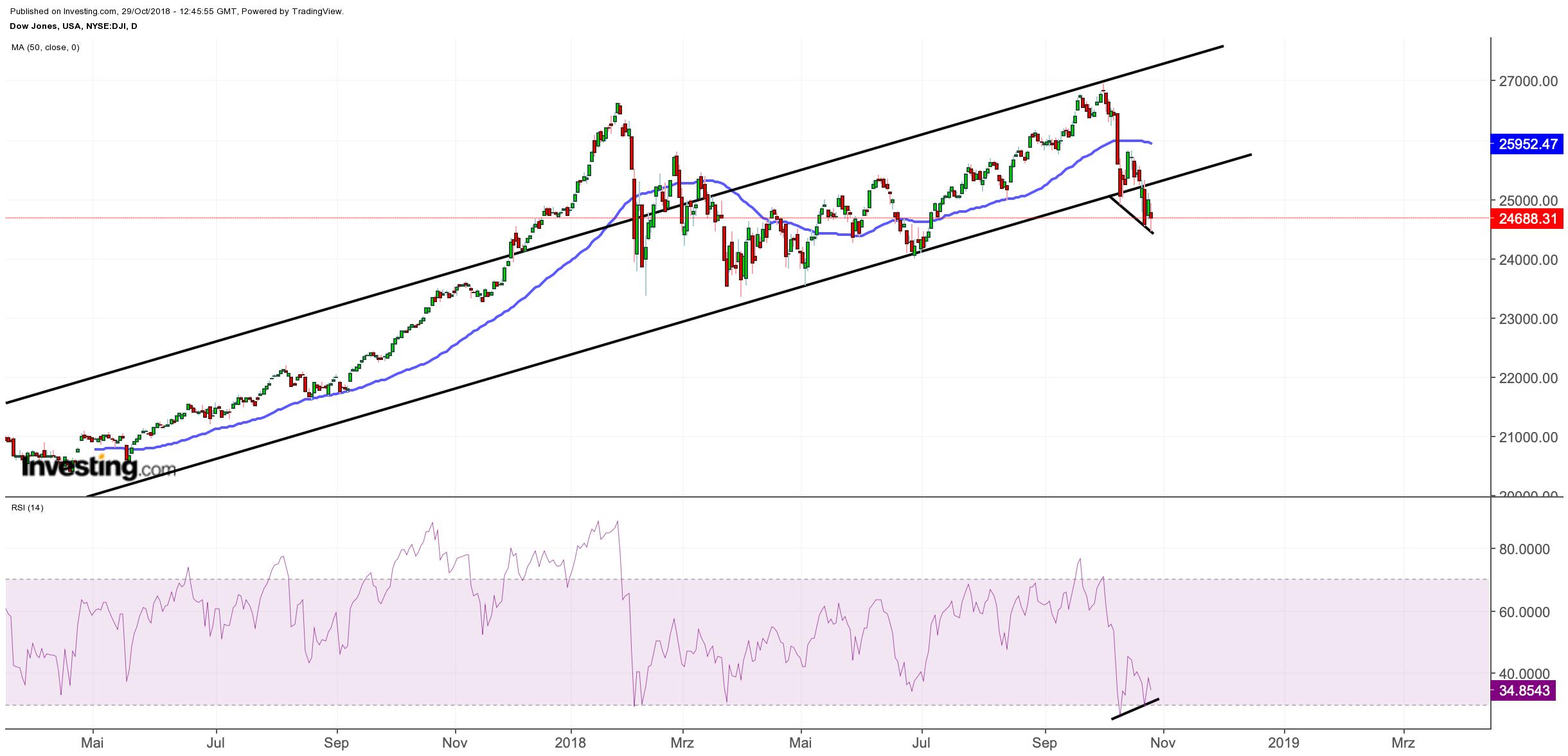 Dow Jones mit positiver Divergenz