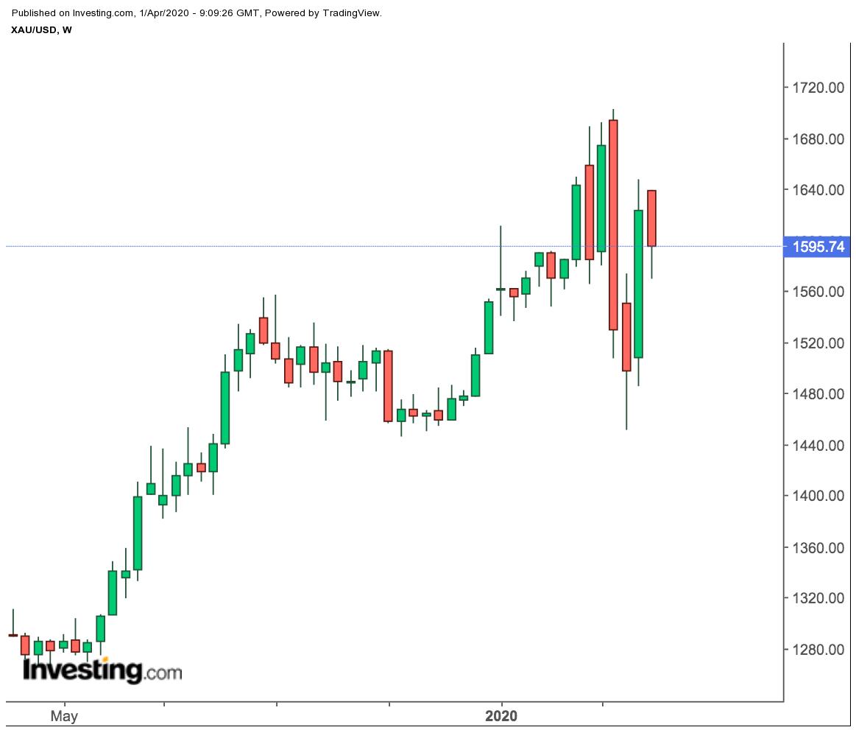 XAU/USD Preischart