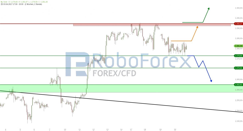 RoboForex Chart  Gold