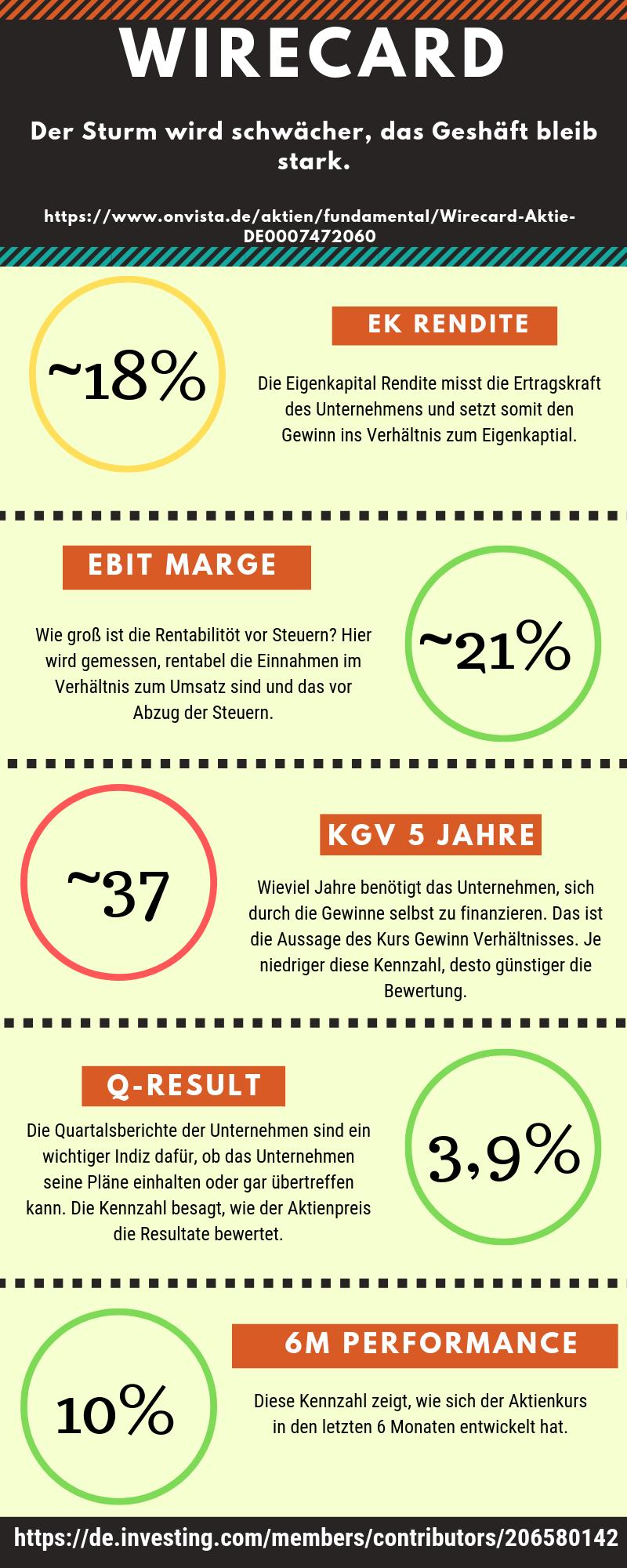 Wirecard: Infografik