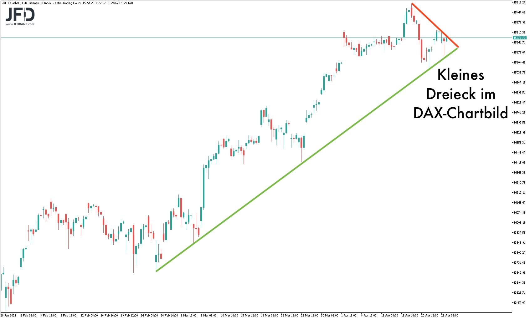 Dreiecksformation im DAX