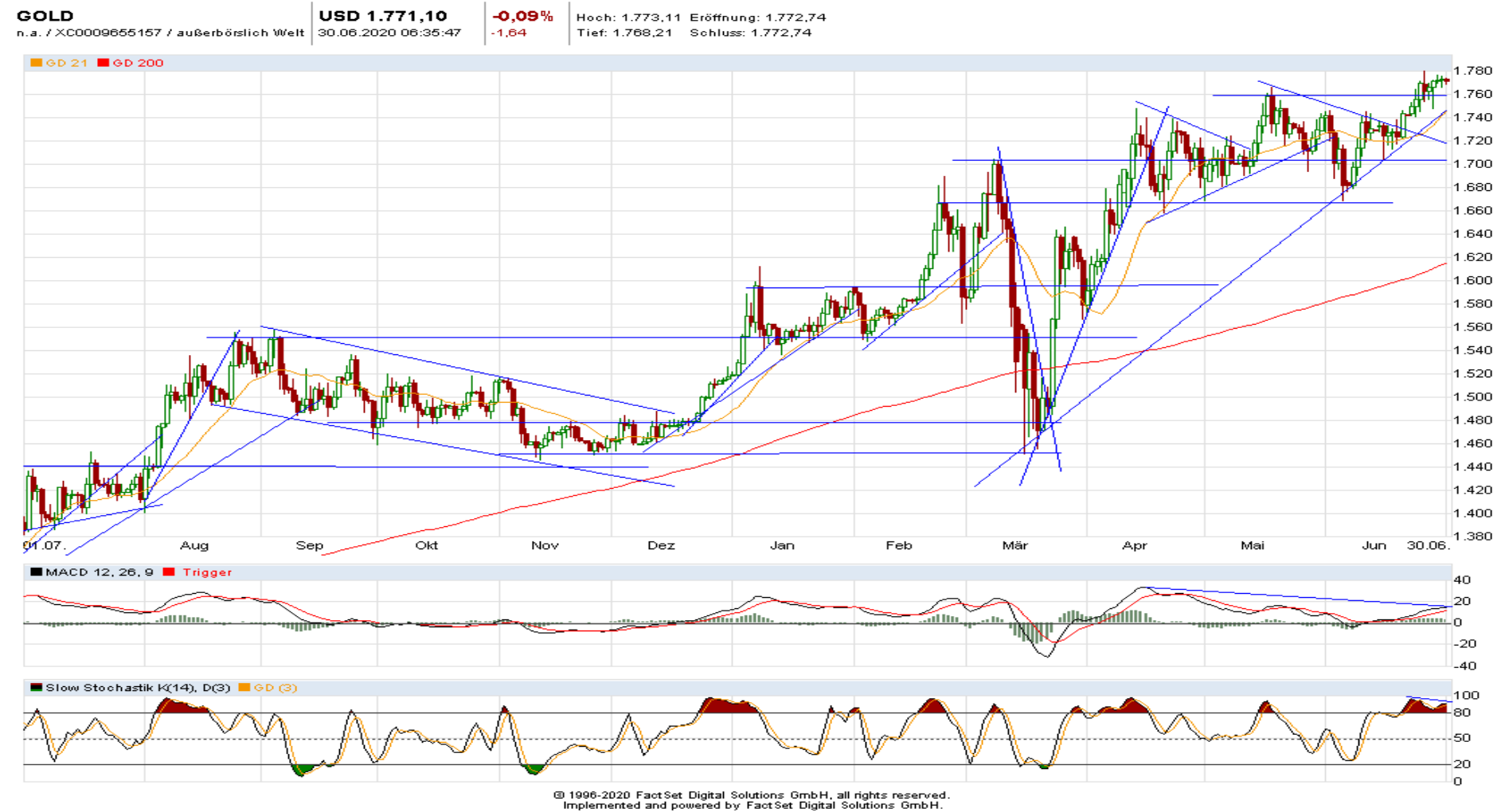 Gold (daily)