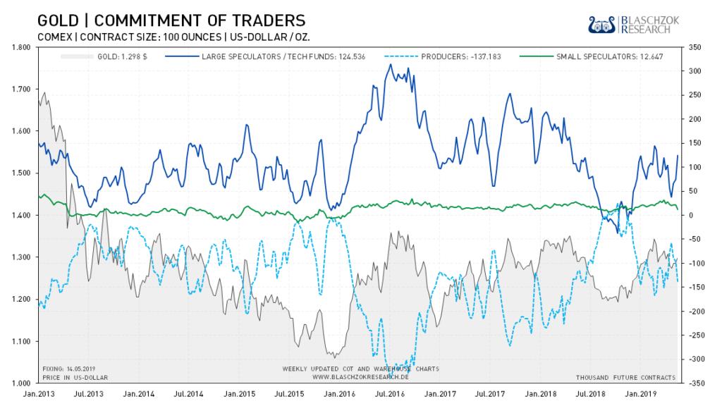 Der Terminmarkt zeigte sich zum 4. Mai schwach