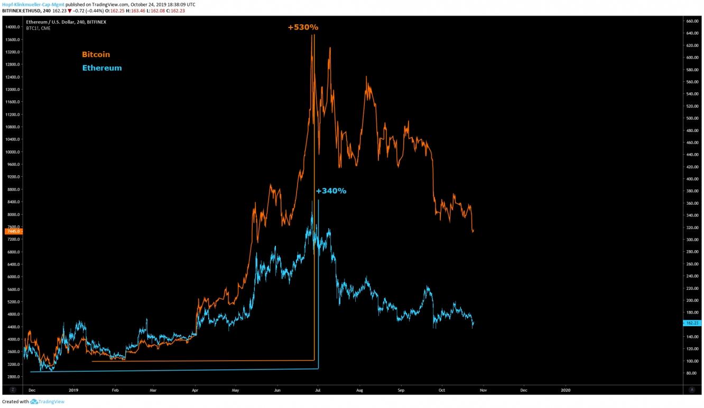 BTC und ETH im Vergleich