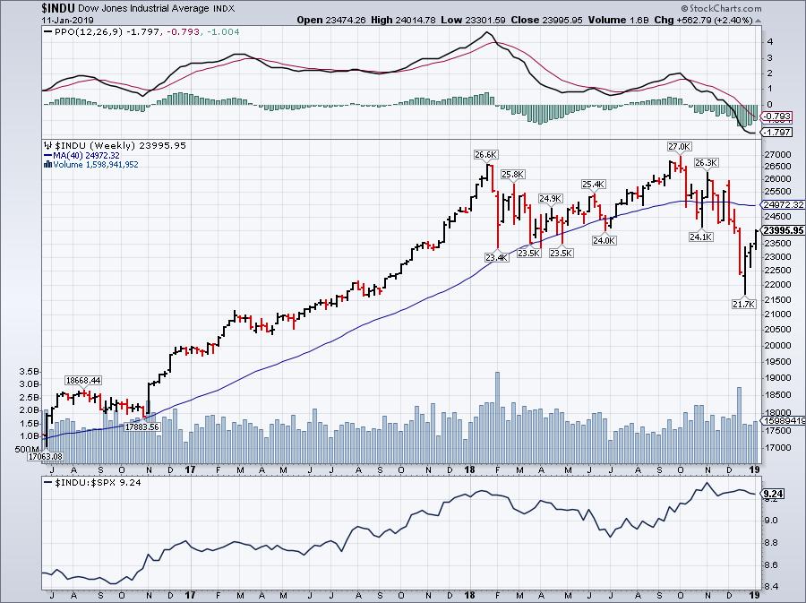 Dow Jones Weekly