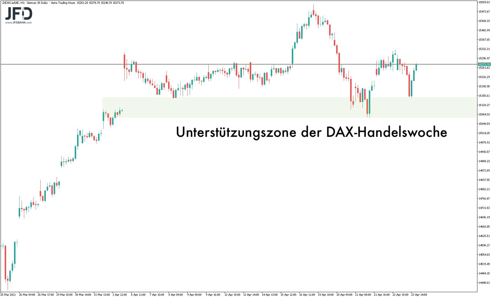 DAX-Handelswoche mit Unterstützung