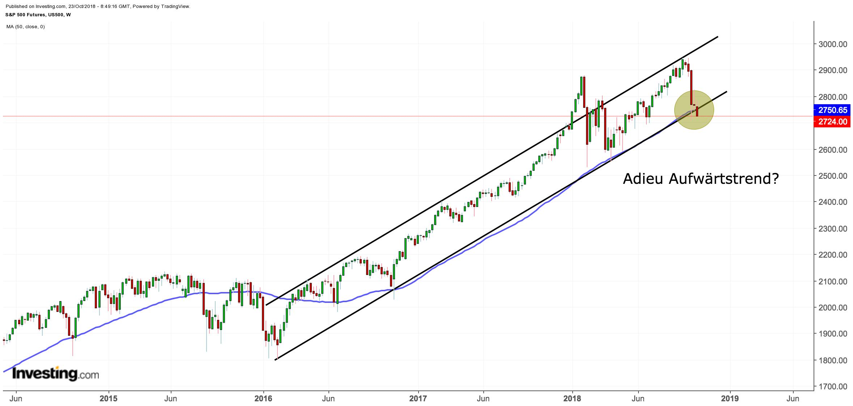 S&P 500 mit charttechnischem Infekt