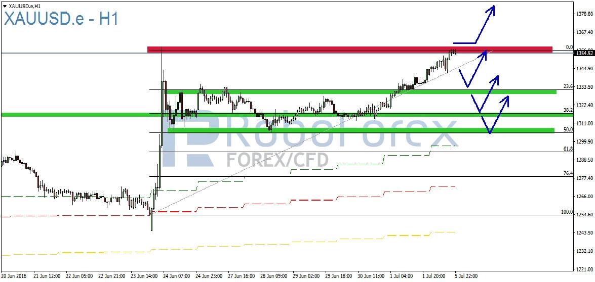 Chart RoboForex Gold