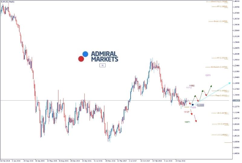 Admiral Markets Chart EUR/USD