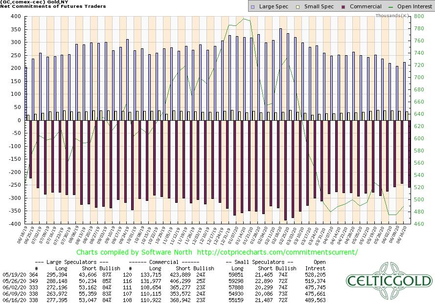 Quelle: CoT Price Charts
