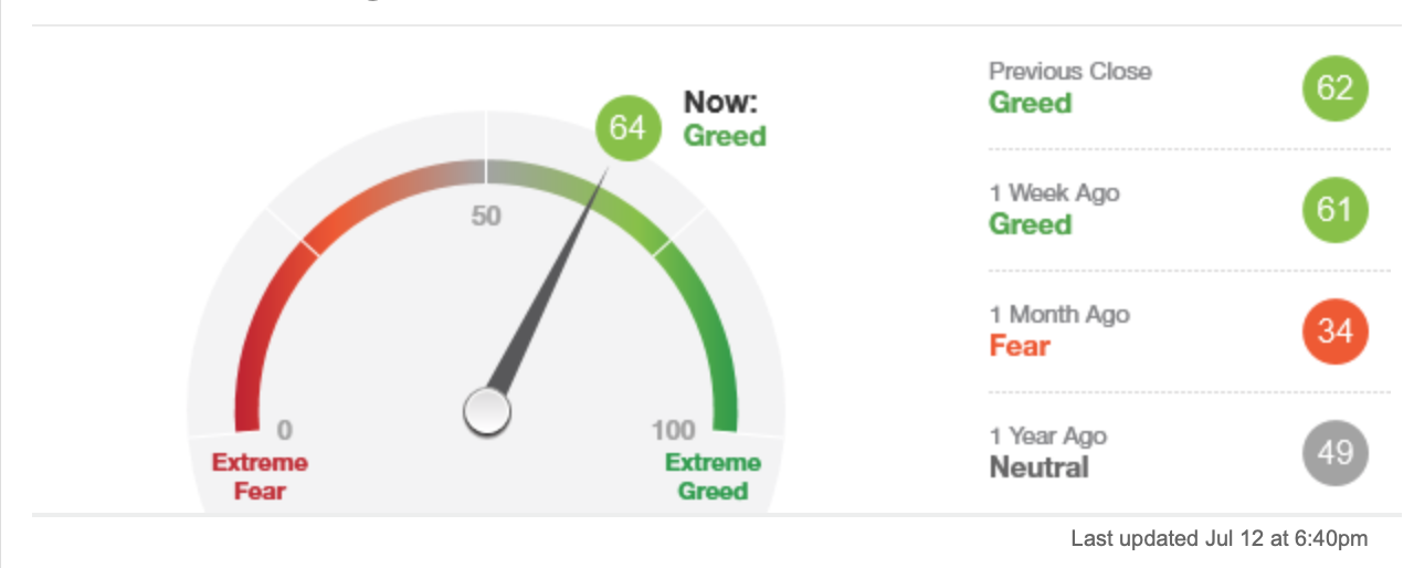Fear & Greed Index von CNN Money