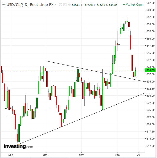 USDCLP Daily
