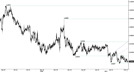 EUR/CHF - Trading Around Strong Support Area