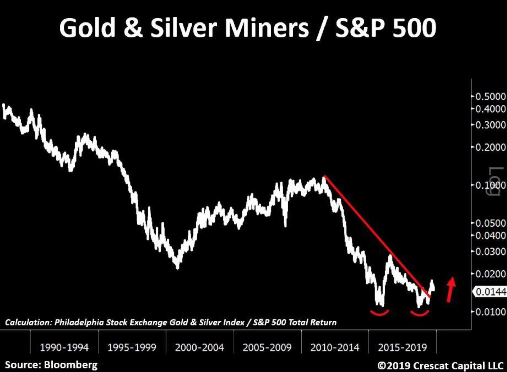 Gold- & Silberminen vs S&P 500 - Quelle: Crescat Capital LLC