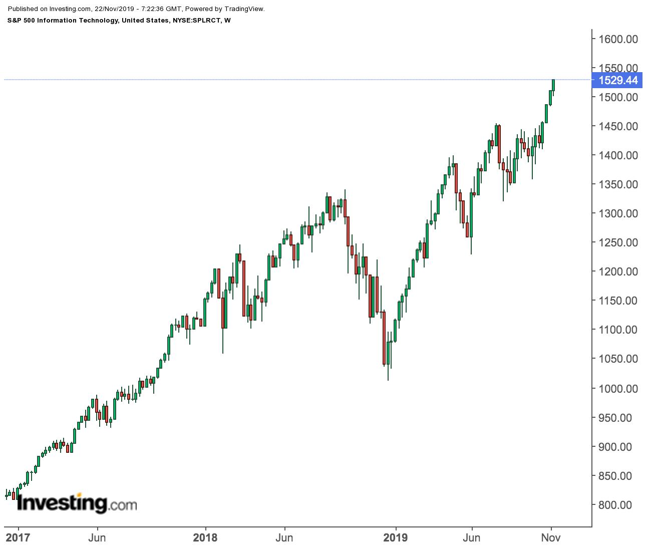 S&P 500 Technology - Wochenchart