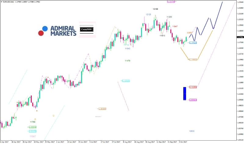 Admiral Markets Chart DAX