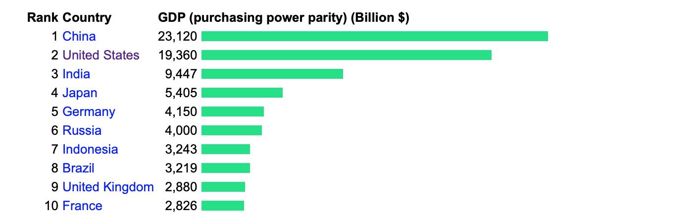 Bruttoinlandsprodukt nach Kaufkraftparität - Quelle: Indexmundi