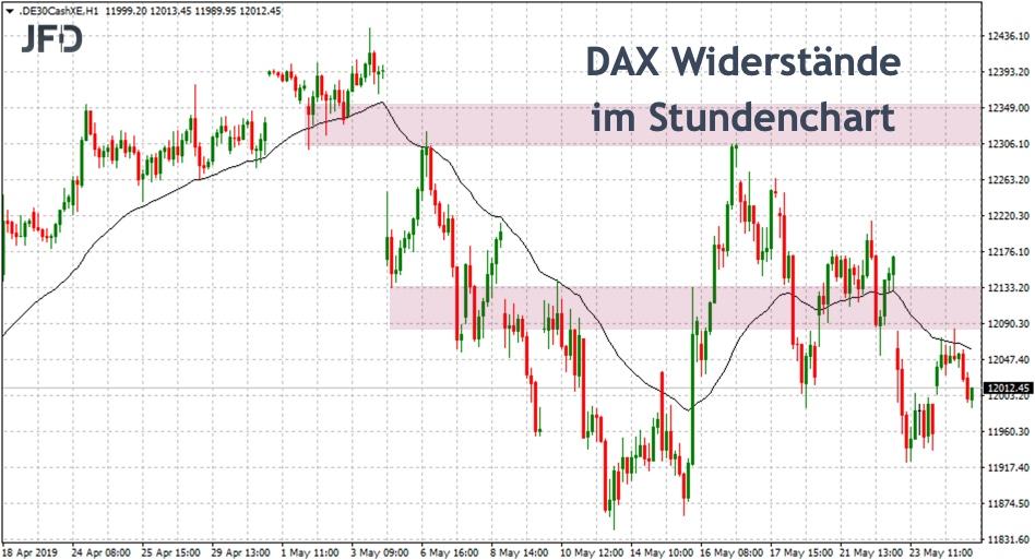 DAX Widerstände im Stundenchart