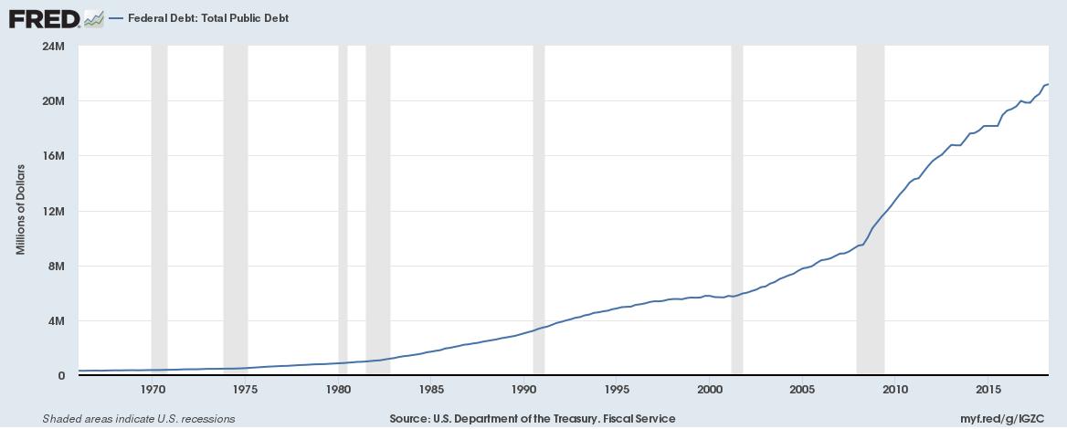US-Schuldenberg - Quelle: St. Louis Fed