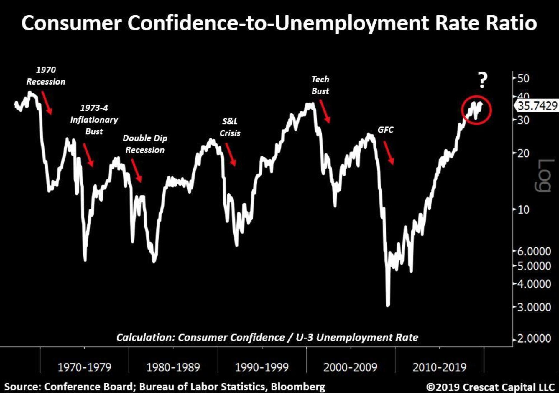 Verbrauchervertrauen vs Arbeitslosenquote - Quelle: Crescat Capital