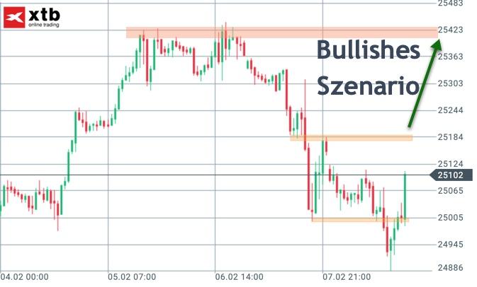 Dow Jones bullishes Szenario KW7
