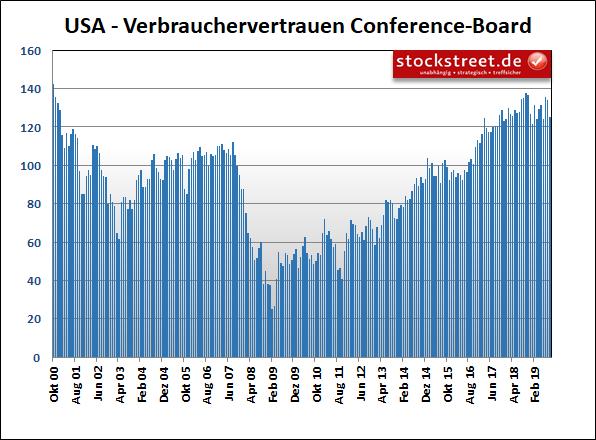 US-Verbrauchervertrauen des Conference Boards