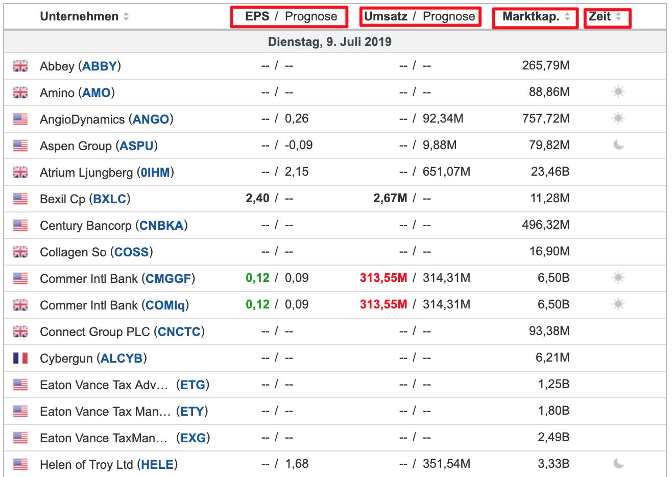 Die Bilanztermine von Investing.com in der Übersicht