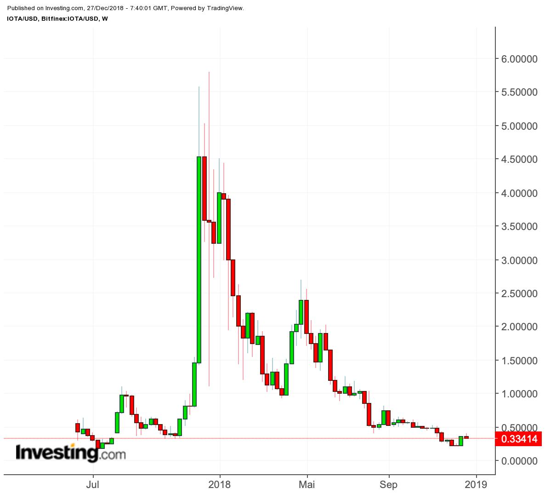 IOTA Chart - Quelle: investing.com