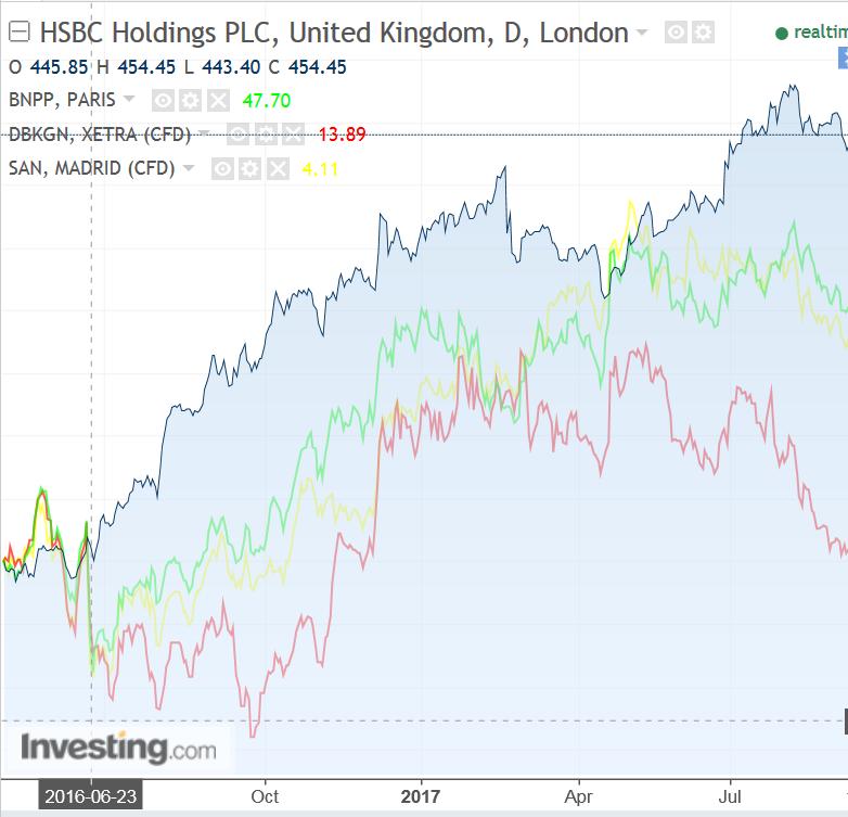 Haben Banken Wirklich Etwas Von Dem Brexit Zu Bef 252 Rchten