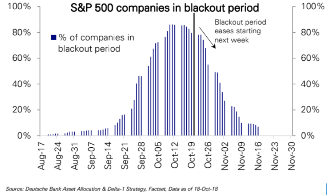 S&P 500 Companies Blackout Period - Quelle: Deutsche Bank