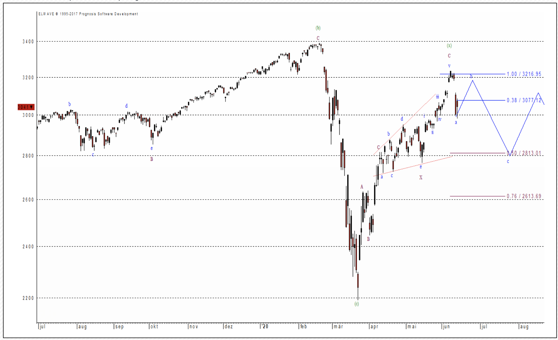 S&P 500 Kurschart