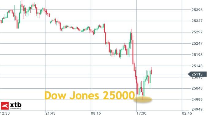 Dow Jones mit Pullback an 25.000