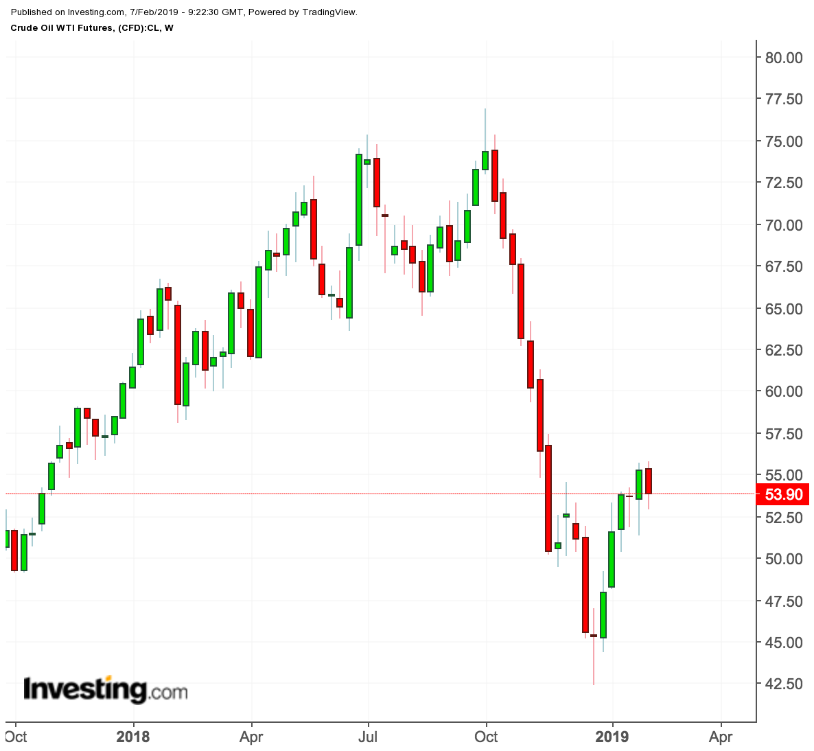 Oil weekly, 1 year