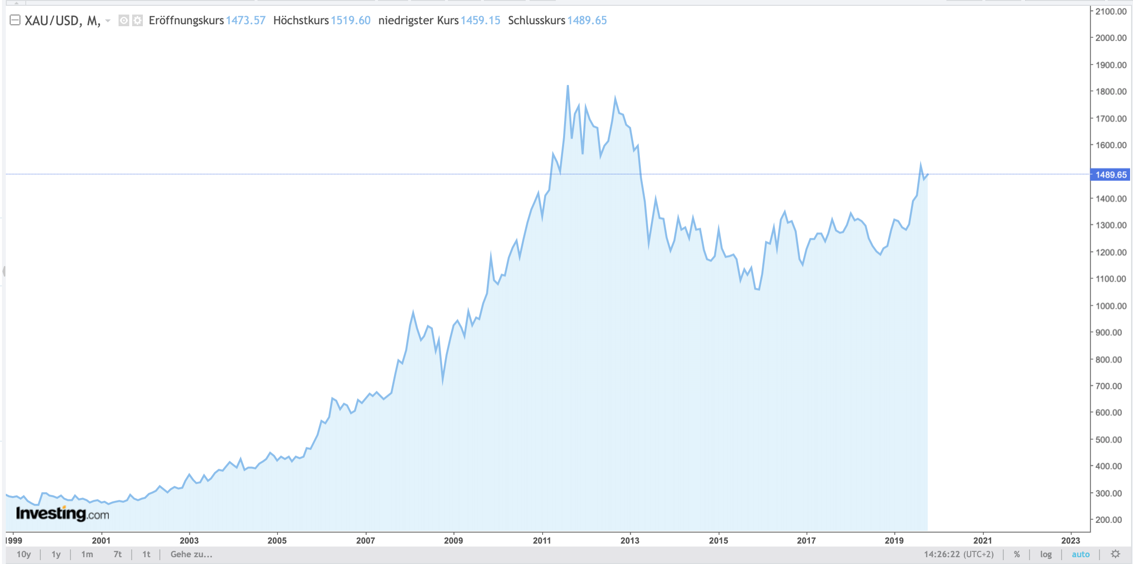 Der XAU/USD (Spot-Gold) auf dem Monatschart