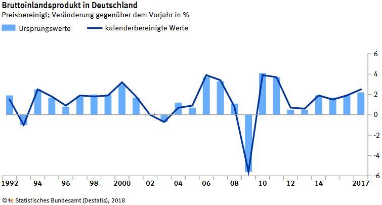 Bruttoinlandsprodukt (BIP) in Deutschland